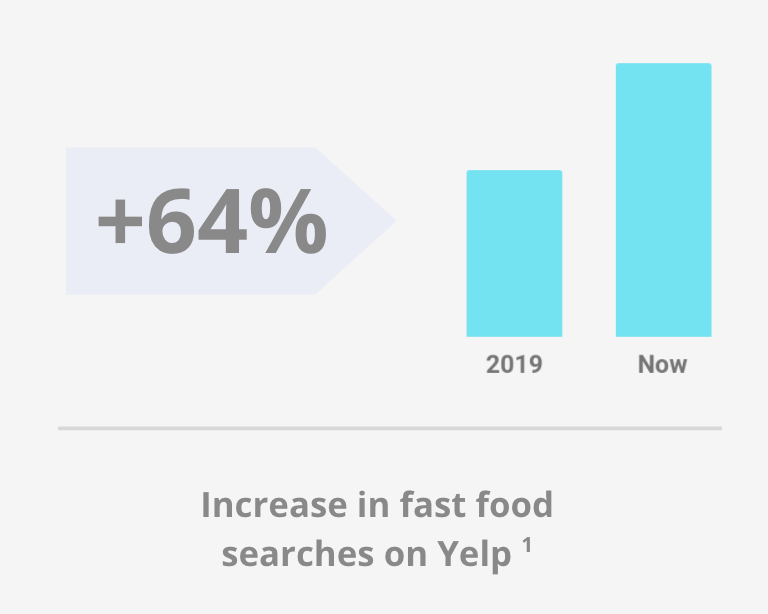Increase in fast food searches