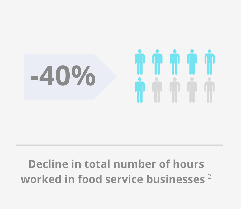 decline in worked foodservice hours