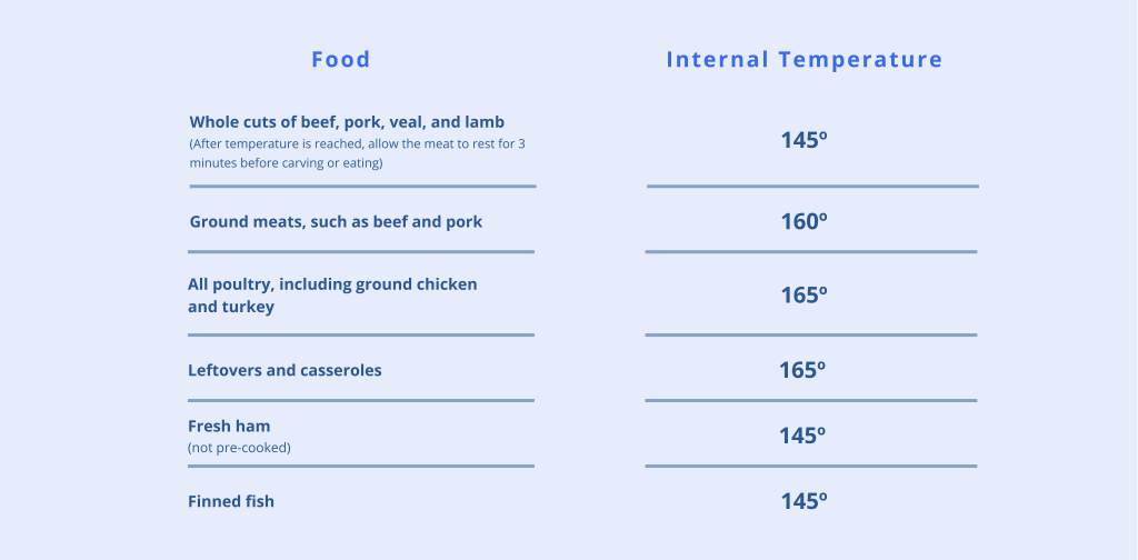 safe cooking temperature chart